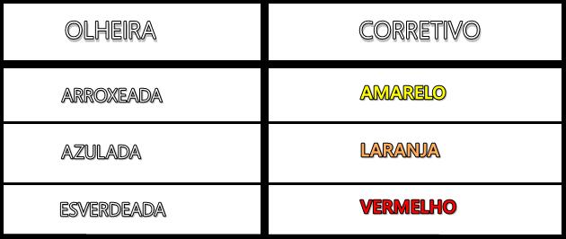Tabela-de-cores-de-corretivos-para-cada-cor-de-olheira-qual-tom-como-saber-aprendar-Lari-Duarte-blog-1